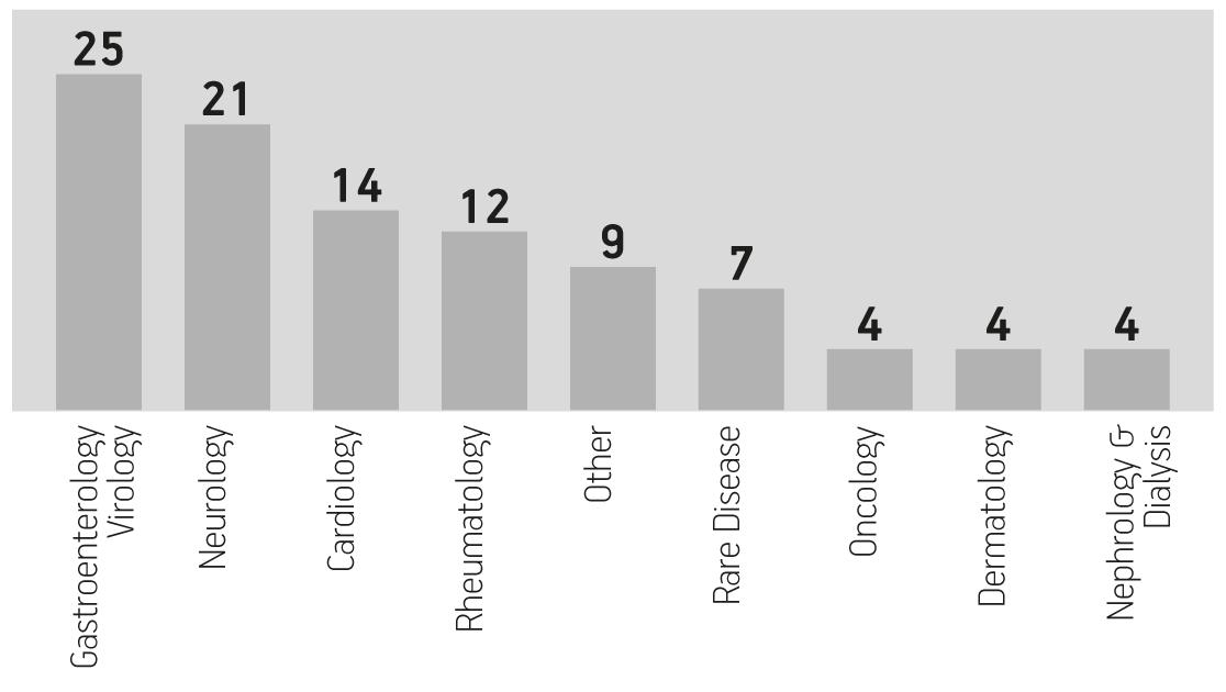 grafico Area terapeutica